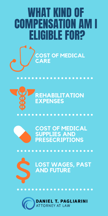 Infograph of types of injury compensation